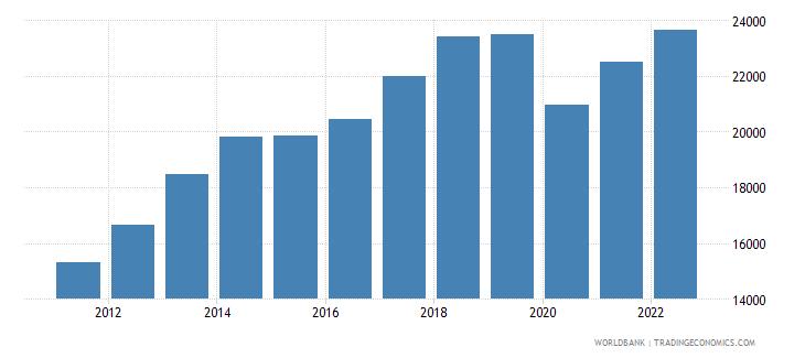 bolivia gni per capita current lcu wb data