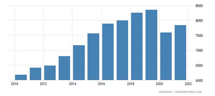 bolivia gni per capita ppp constant 2011 international $ wb data
