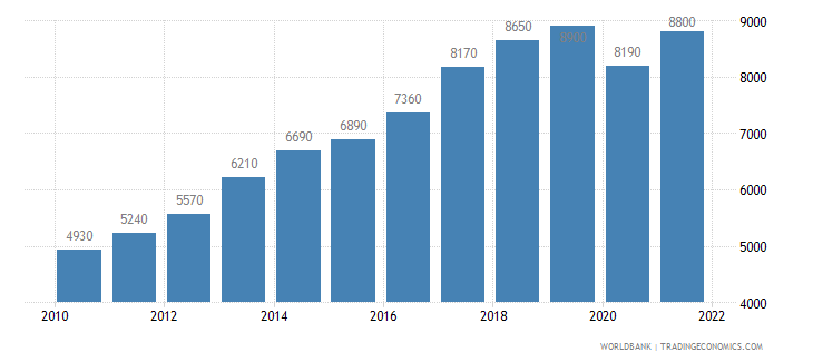 bolivia gni per capita ppp us dollar wb data