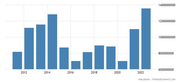 bolivia goods exports bop us dollar wb data
