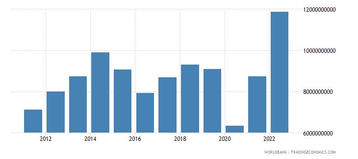 bolivia goods imports bop us dollar wb data