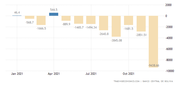 Bolivia Government Budget Value