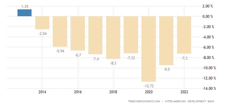 Bolivia Government Budget