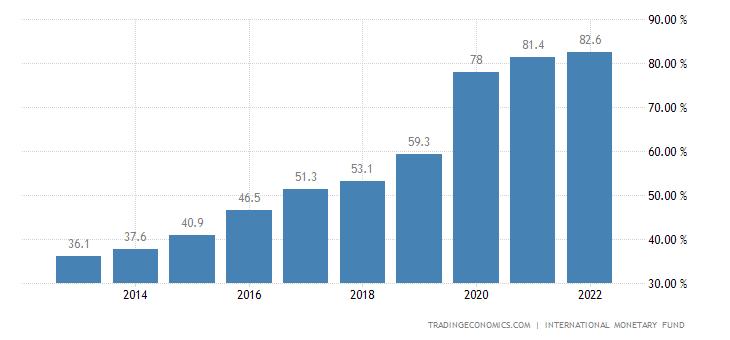 Bolivia Government Debt to GDP