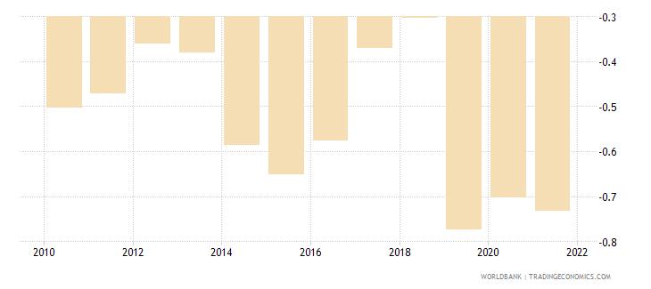 bolivia government effectiveness estimate wb data