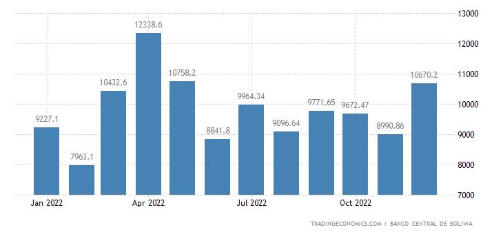 Bolivia Government Revenues