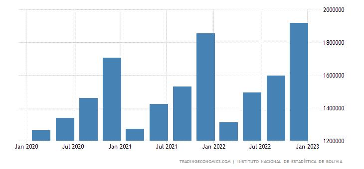 Bolivia Government Spending