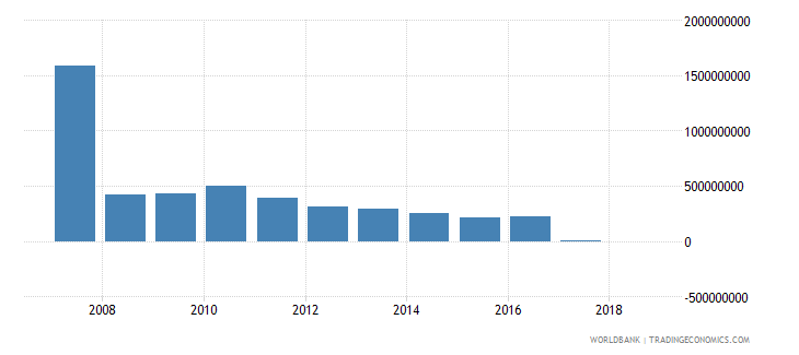 bolivia grants excluding technical cooperation us dollar wb data