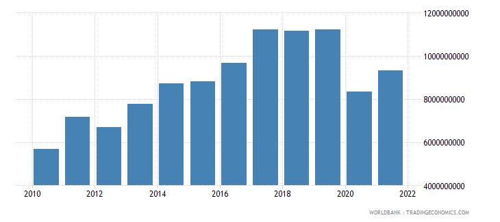 bolivia gross capital formation constant lcu wb data
