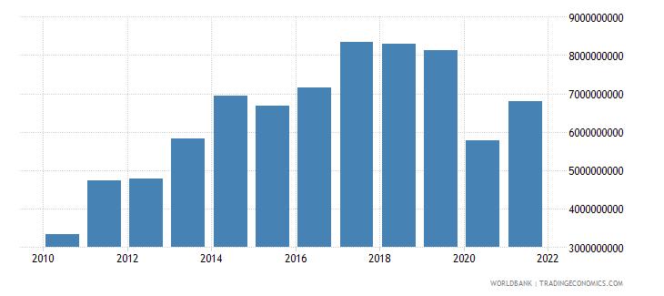 bolivia gross capital formation us dollar wb data