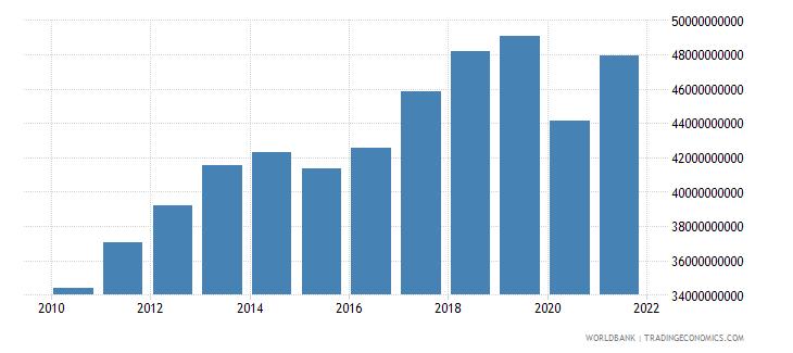 bolivia gross domestic income constant lcu wb data