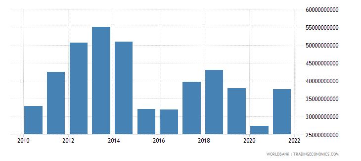 bolivia gross domestic savings current lcu wb data