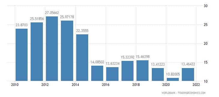 bolivia gross domestic savings percent of gdp wb data
