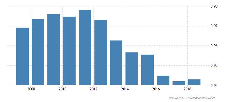 bolivia gross enrolment ratio lower secondary gender parity index gpi wb data