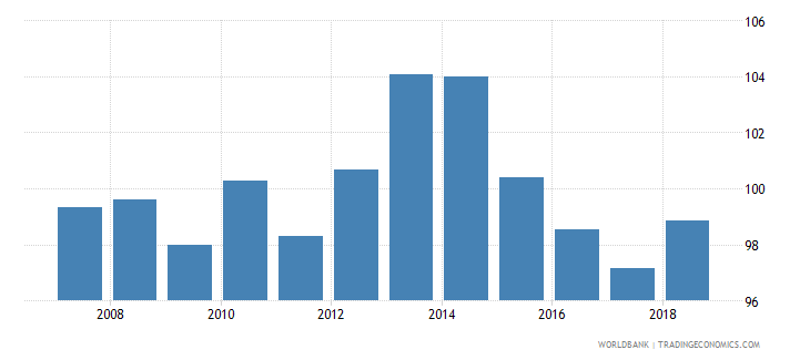 bolivia gross enrolment ratio lower secondary male percent wb data