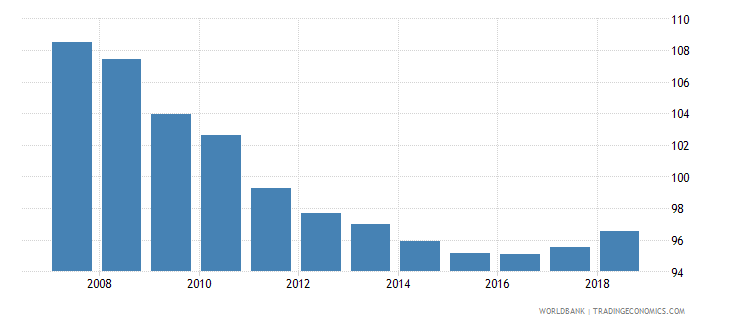 bolivia gross enrolment ratio primary and lower secondary female percent wb data