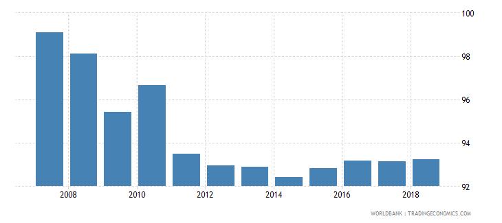 bolivia gross enrolment ratio primary and secondary female percent wb data