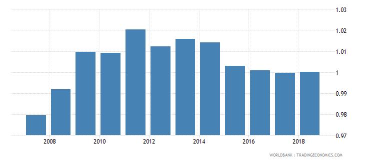 bolivia gross enrolment ratio upper secondary gender parity index gpi wb data