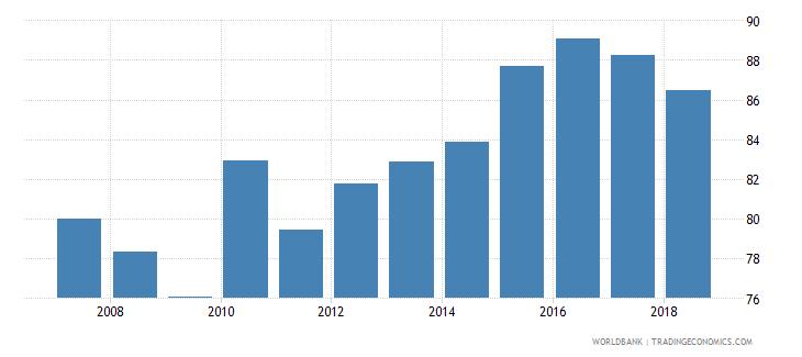 bolivia gross enrolment ratio upper secondary male percent wb data