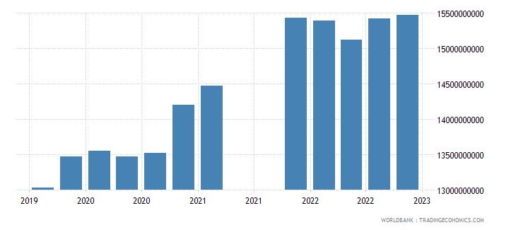 bolivia gross ext debt pos  all sectors all maturities all instruments usd dect wb data