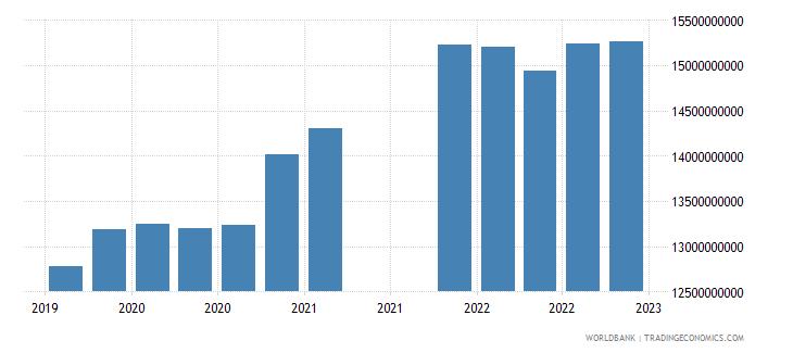 bolivia gross ext debt pos  all sectors long term all instruments usd wb data
