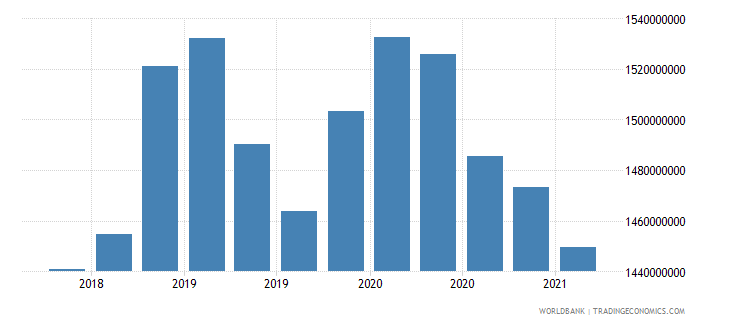bolivia gross ext debt pos  di intercom lending all maturities debt liab of di ent to dir investors usd wb data