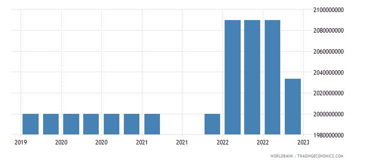 bolivia gross ext debt pos  general government long term debt securities usd wb data