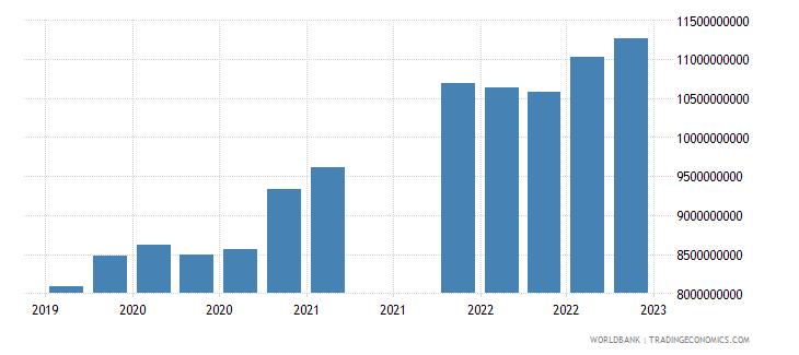 bolivia gross ext debt pos  general government long term loans usd wb data