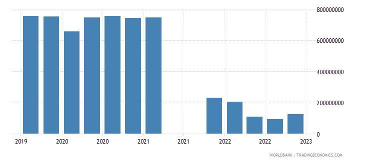 bolivia gross ext debt pos  other sectors long term loans usd wb data