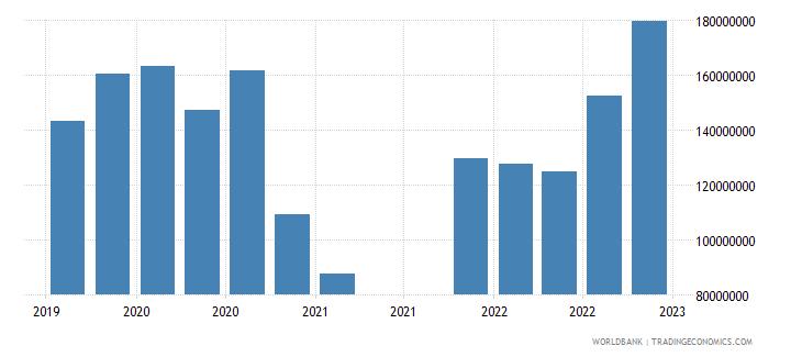 bolivia gross ext debt pos  other sectors short term all instruments usd wb data