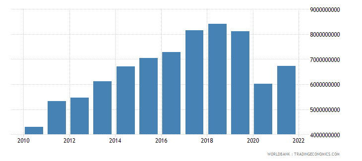 bolivia gross fixed capital formation constant 2000 us dollar wb data
