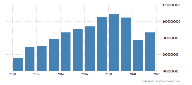 bolivia gross fixed capital formation constant lcu wb data