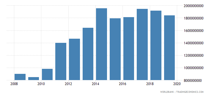 bolivia gross fixed capital formation private sector current lcu wb data