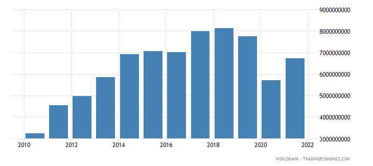 bolivia gross fixed capital formation us dollar wb data