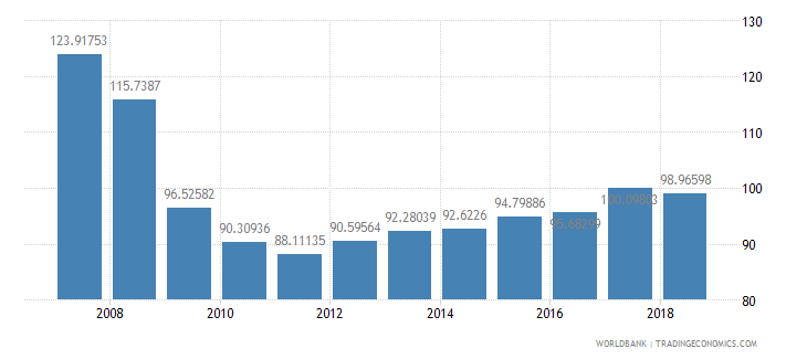 bolivia gross intake rate in grade 1 total percent of relevant age group wb data