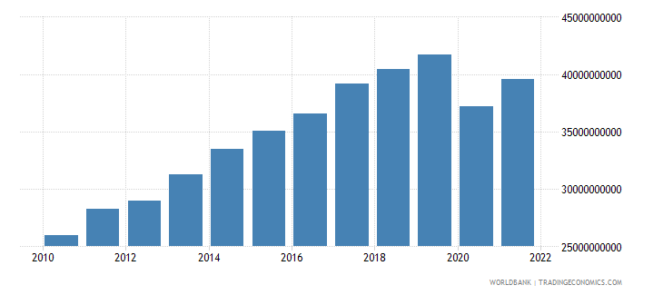 bolivia gross national expenditure constant 2000 us dollar wb data