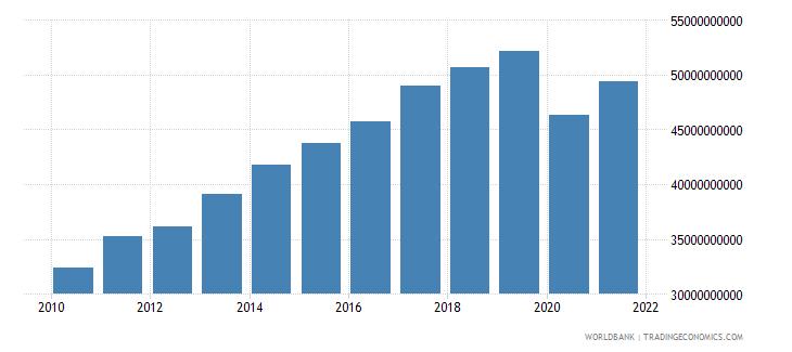 bolivia gross national expenditure constant lcu wb data