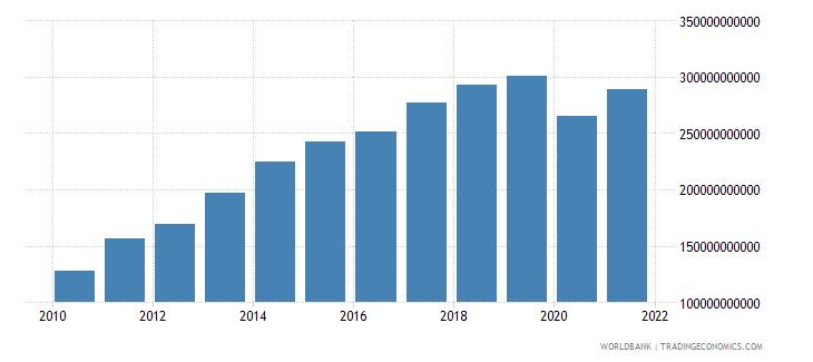 bolivia gross national expenditure current lcu wb data