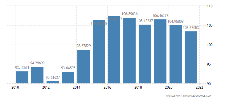 bolivia gross national expenditure percent of gdp wb data