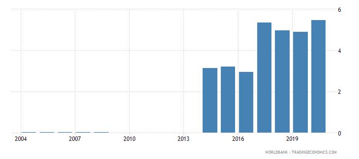 bolivia gross portfolio debt liabilities to gdp percent wb data
