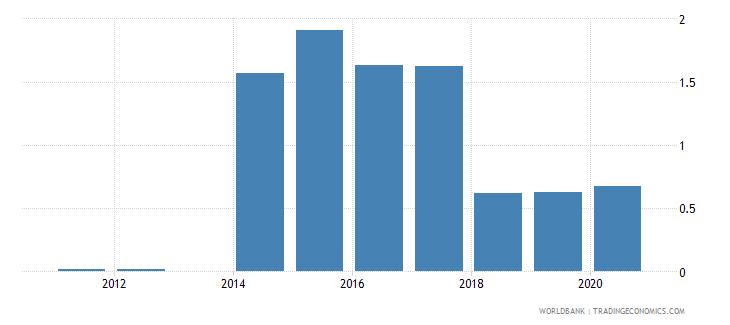bolivia gross portfolio equity assets to gdp percent wb data