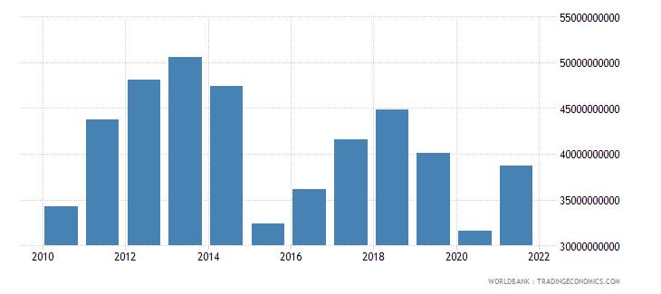 bolivia gross savings current lcu wb data