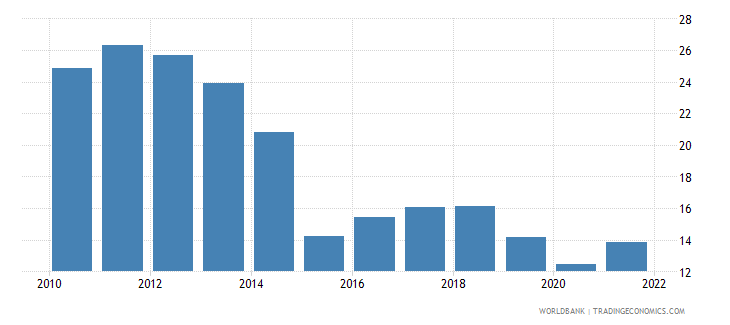 bolivia gross savings percent of gdp wb data