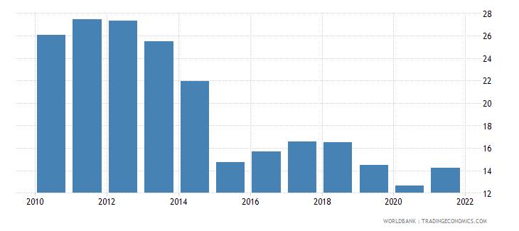 bolivia gross savings percent of gni wb data