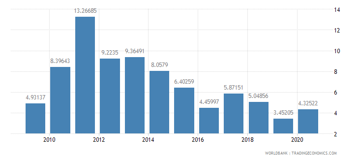 bolivia high technology exports percent of manufactured exports wb data