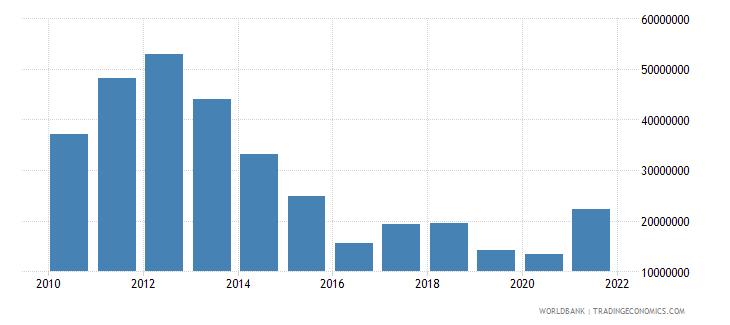 bolivia high technology exports us dollar wb data