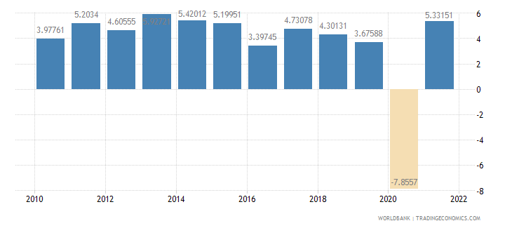 bolivia household final consumption expenditure annual percent growth wb data