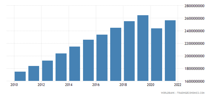 bolivia household final consumption expenditure constant 2000 us dollar wb data
