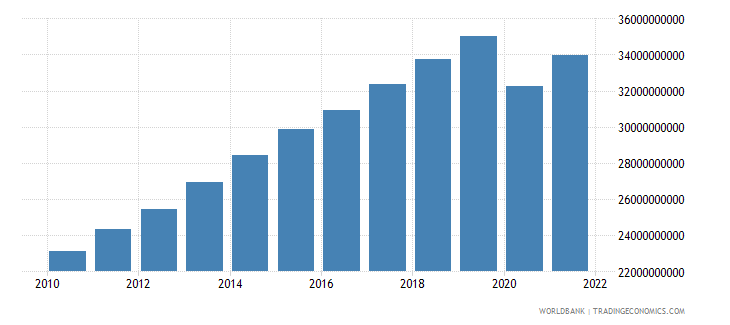bolivia household final consumption expenditure constant lcu wb data