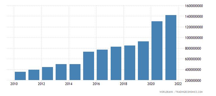 bolivia ibrd loans and ida credits dod us dollar wb data